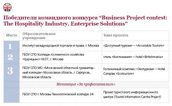 Бизнес-проекты-2