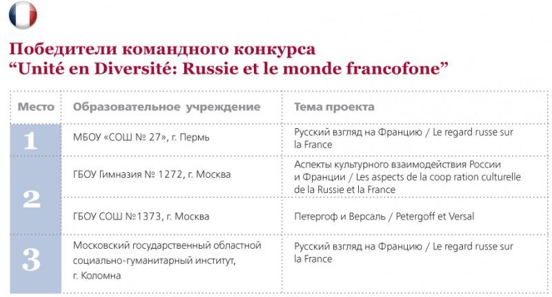 Командный Unity - французы
