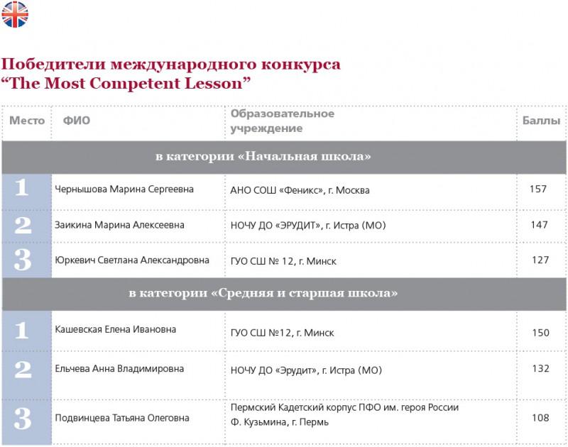 Компетентностный урок (баллы)