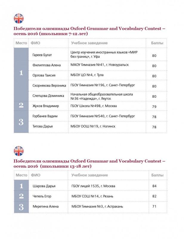 Победители Олимпиады Oxford Grammar and Vocabulary Contest