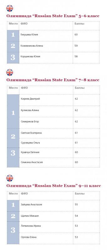 Победители Russia State Exam new