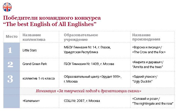 Самвй английский английский