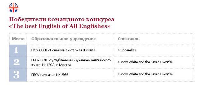 таблица_The best English.jpg